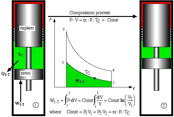CompressionProcess1