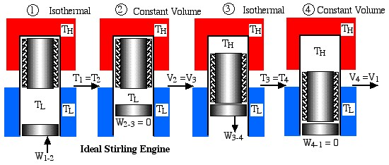 IdealStirlingEngine1