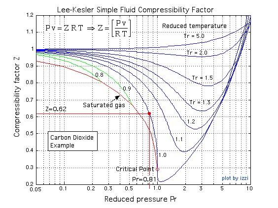 Lee-KeslerSimpleFluidCompressibilityFactor