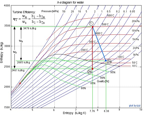 Chapter 6 thermodynamics hsdiagram2 greentooth Gallery